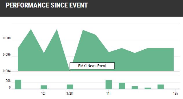 BMXI Gold Stock Surge
