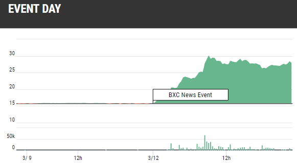 BXC Stock Gains Chart