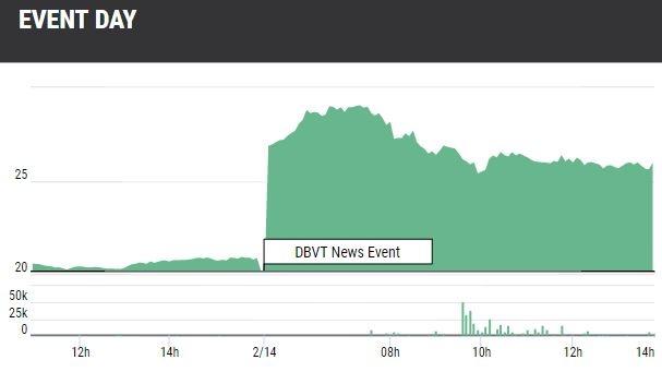 DBVT Stock Gains