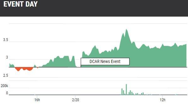 DropCar (DCAR) Stock