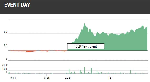 NASDAQ:ICLD