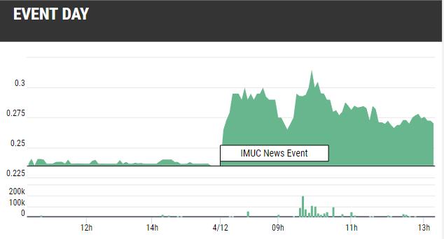 IMUC Stock Gains