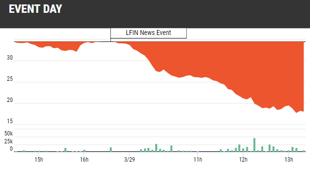 LFIN Blockchain Falling