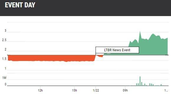 LTBR Gains Chart