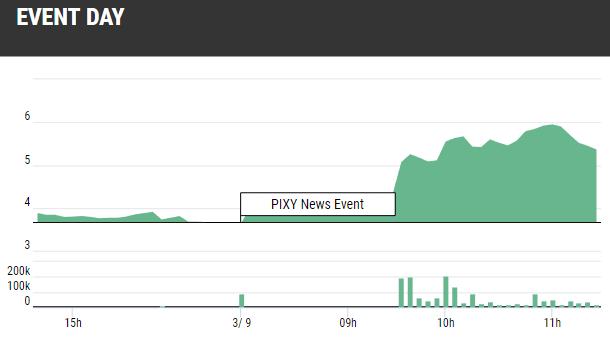PIXY Blockchain Stock Keeps Gaining Chart