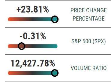 PWVI Stock Gains
