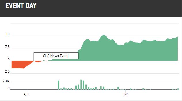 SLS Stock News Event