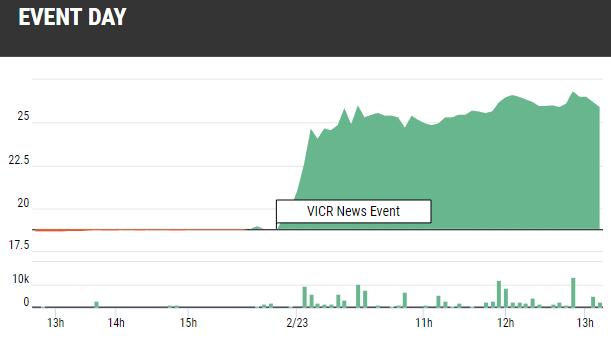 VICOR Stock Up