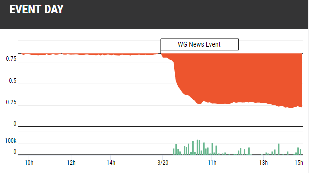 WG Stock Plummets