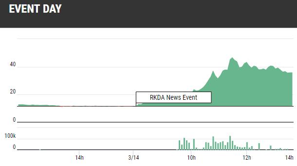 RKDA Stock Up 200%