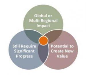 Venn diagram of inclusion criteria