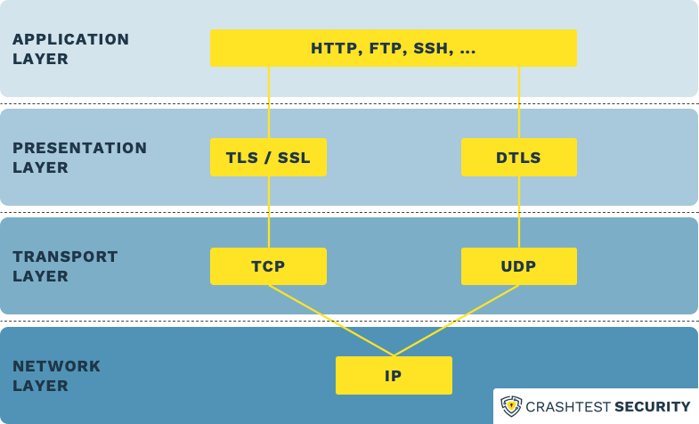 Overview of OSI layers and representation of TLS protocol in the layers