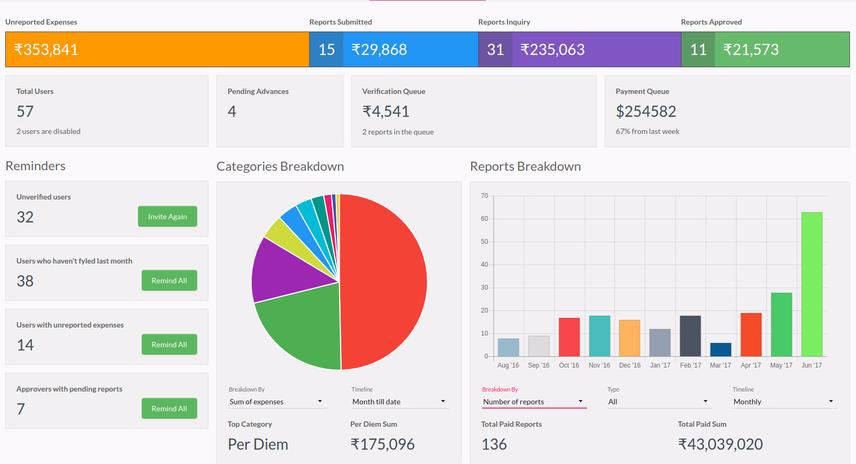 Expense Analytics With Fyle