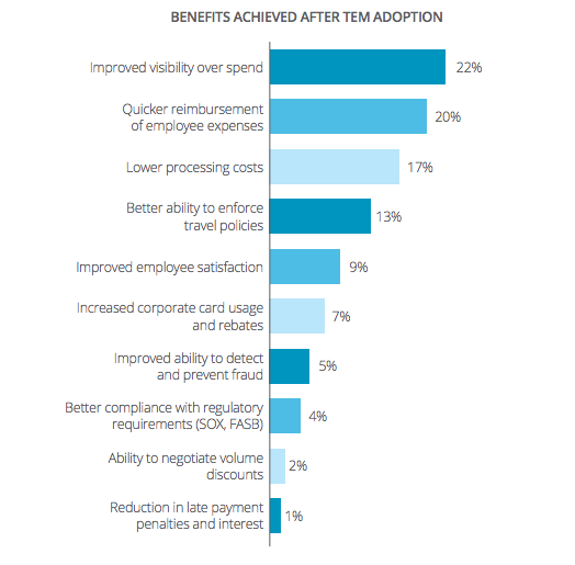 Benefits Achieved With Expense Automation