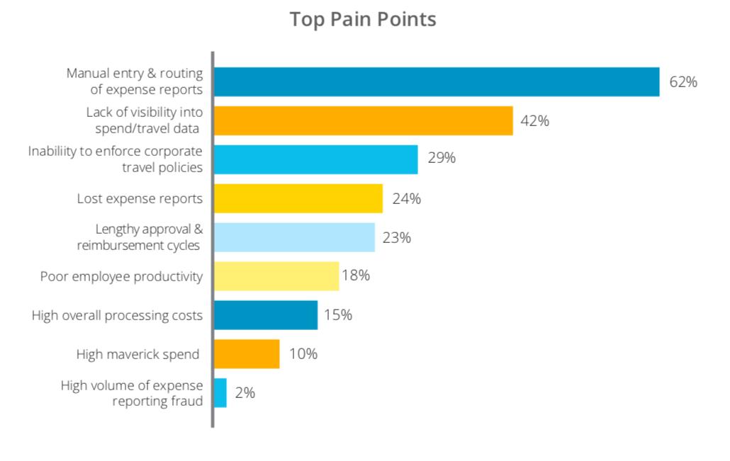 expense management pain points