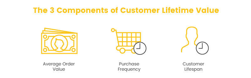 actionable ways to use your customer lifetime value components
