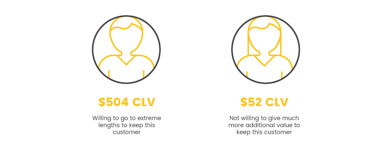 actionable ways to use your customer lifetime value customer comparison