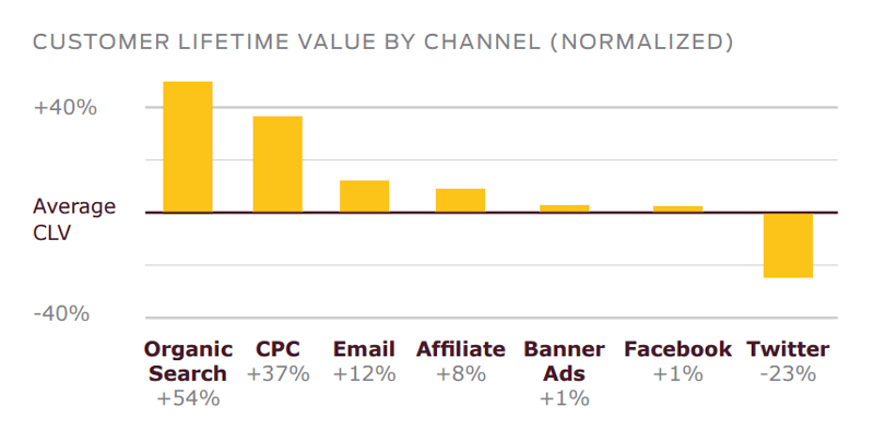 actionable ways to use your customer lifetime value by channel