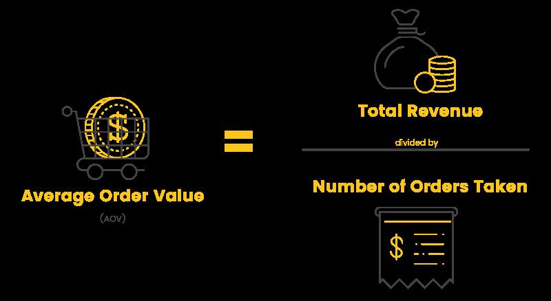 Average Order Value Calculation