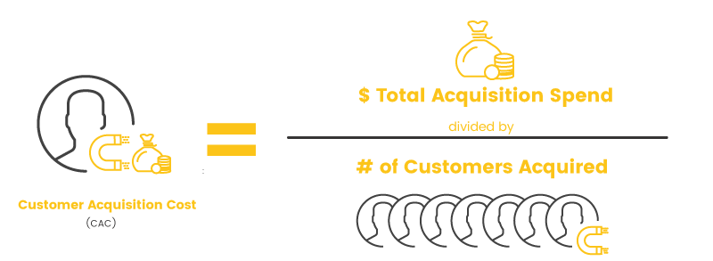 Customer-Acquisition-Cost-Calculation