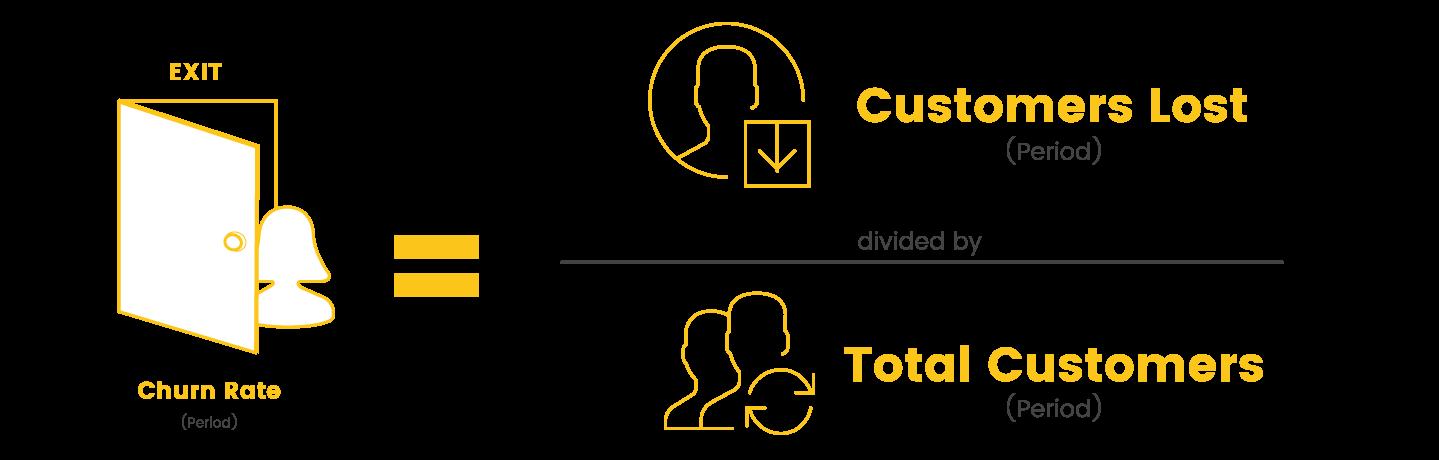 Customer churn rate calculation