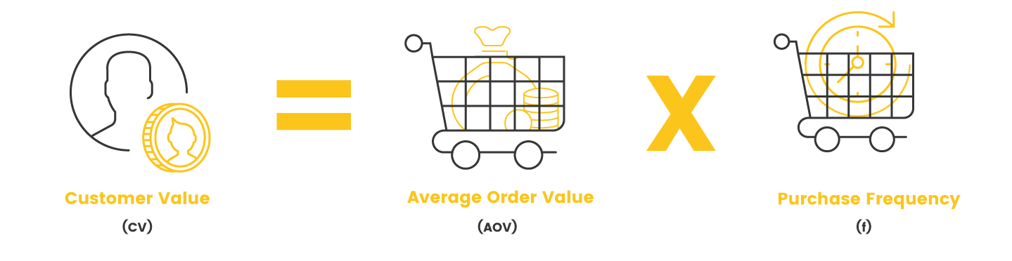 clv customer value calculation