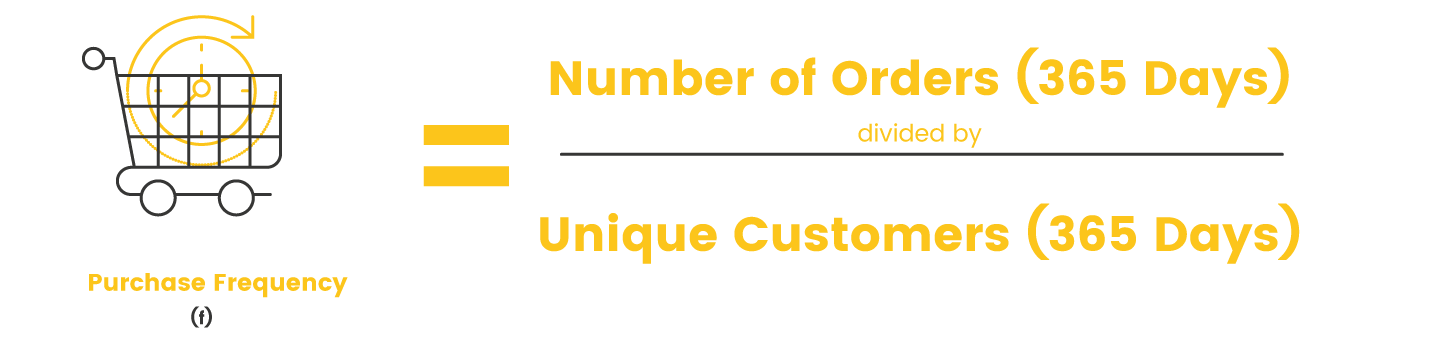 Purchase frequency calculation
