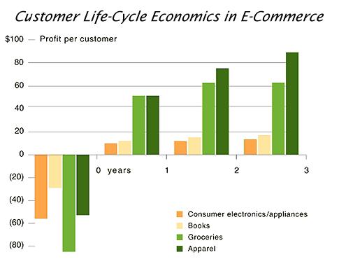 customer retention bain chart