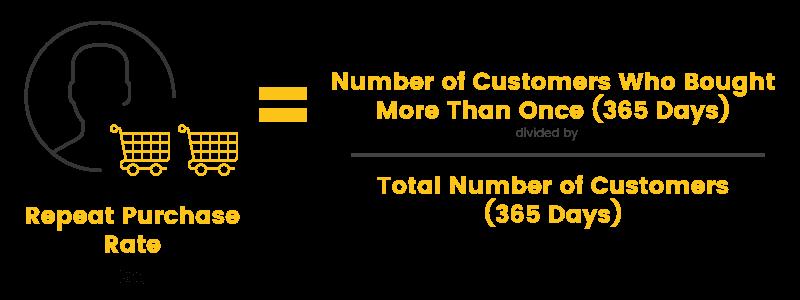 measure customer loyalty rpr
