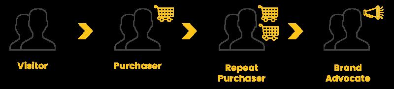loyalty metrics customer journey
