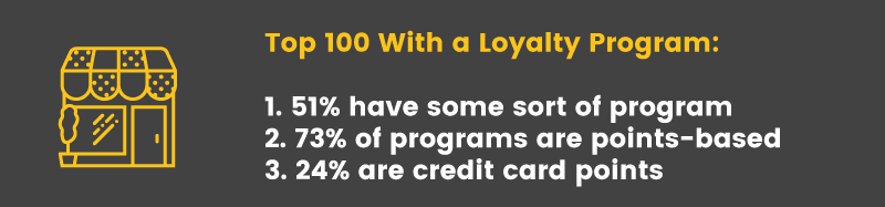 retail loyalty programs top 100 with programs