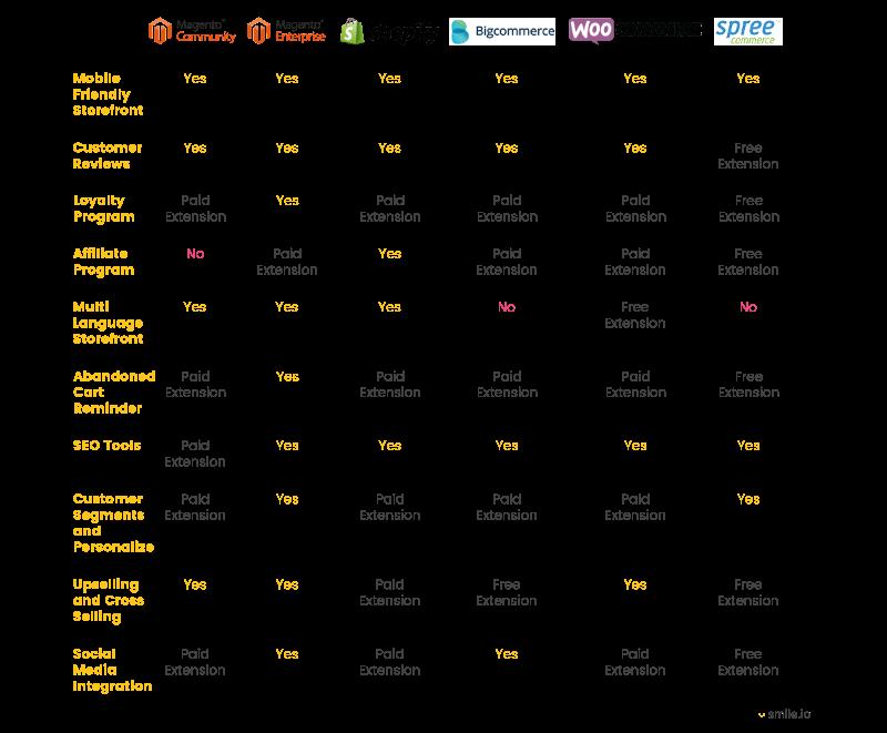 ecommerce platform shipping and marketing tools chart