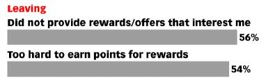 retain loyalty program members leaving