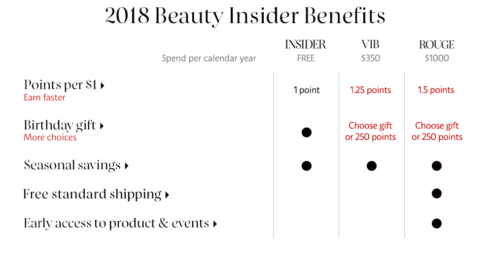 Sephora Beauty Insider benefits chart