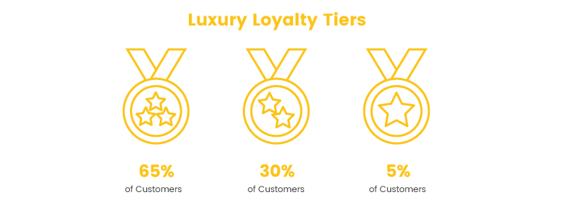 Exclusive Loyalty Tiers Percentage