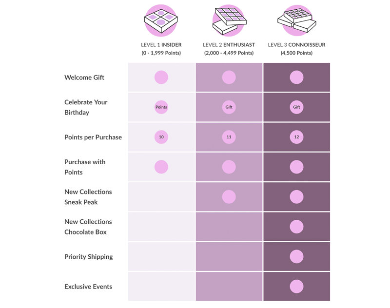 Maggie Louise Confections explainer page VIP breakdown
