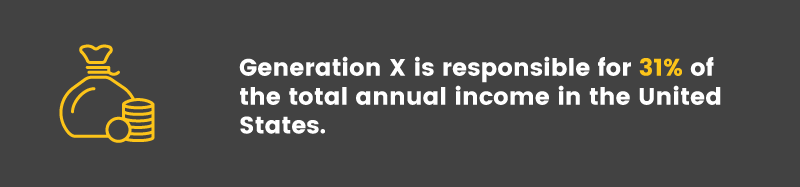Designing Loyalty Programs for Generation X income