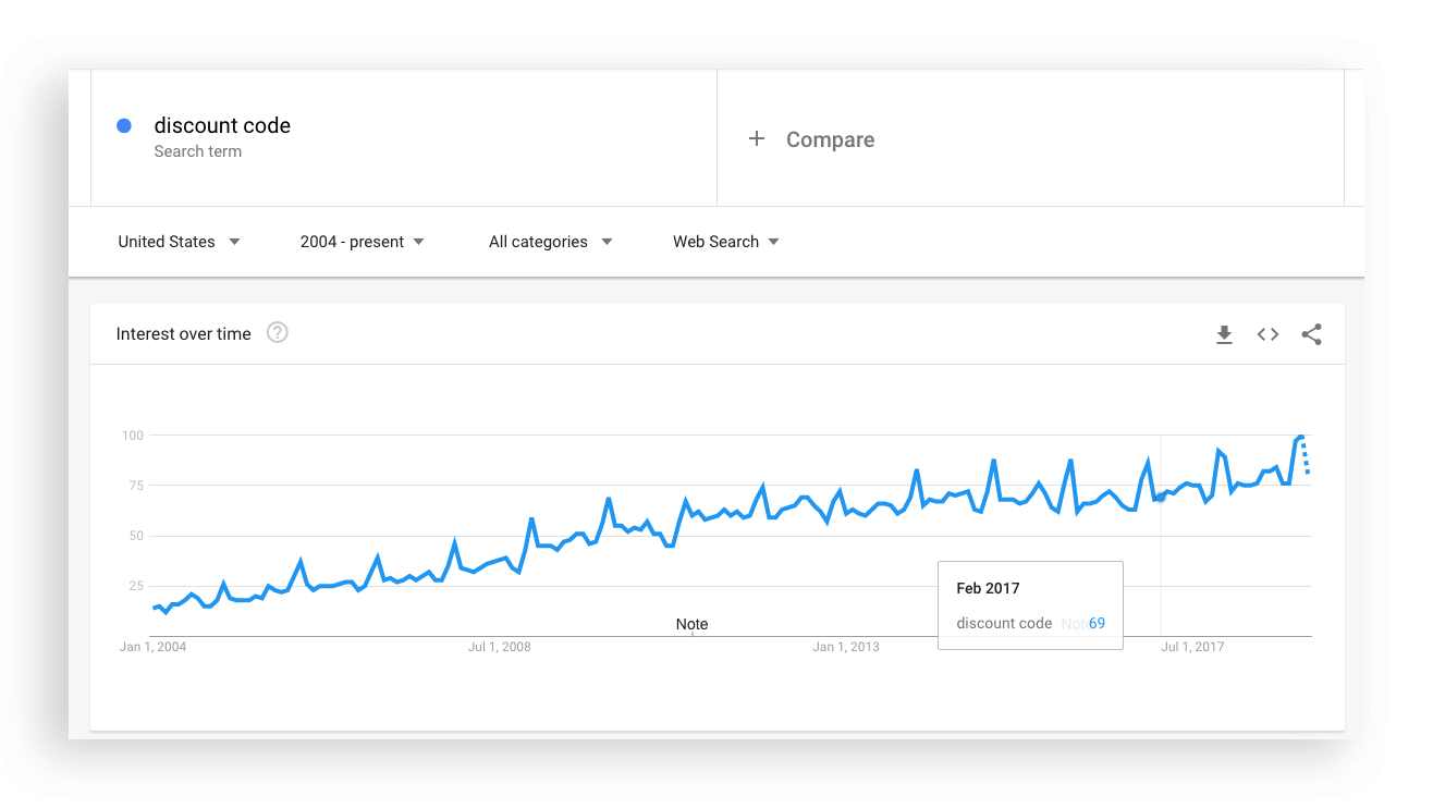 Death Spiral of Discounting - Google Trends Discount search