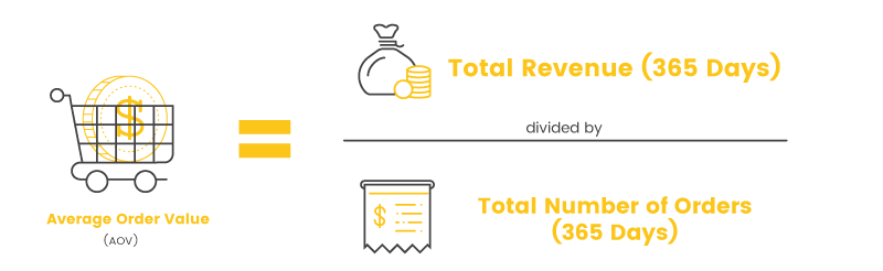 Retention Metrics Average Order Value