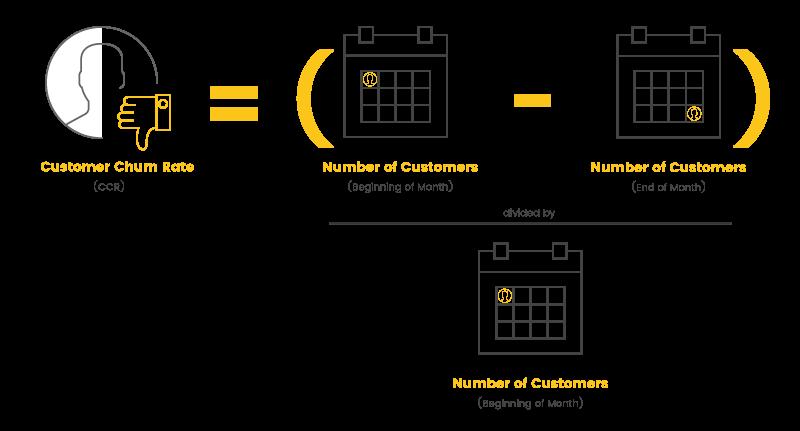 Retention Metrics Customer Churn Rate