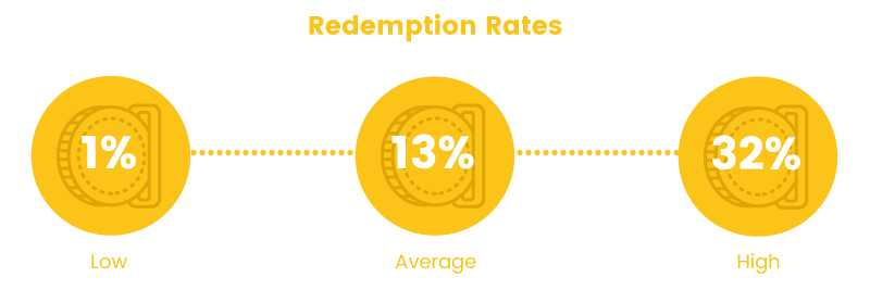 Rewards-Program-Working-Redemption-Rates-Data.png