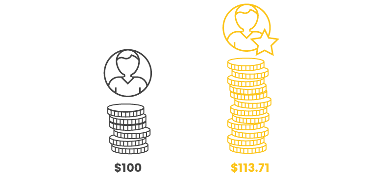 rewards programs affect AOV member versus non member spend