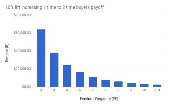purchase frequency lift buyers payoff data set