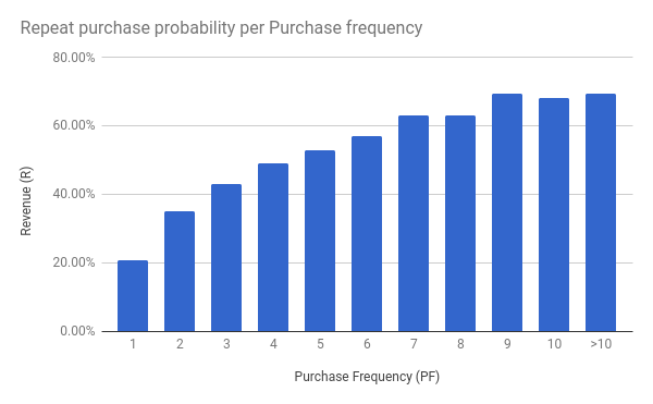 purchase frequency repeat purchase probability per purchase frequency