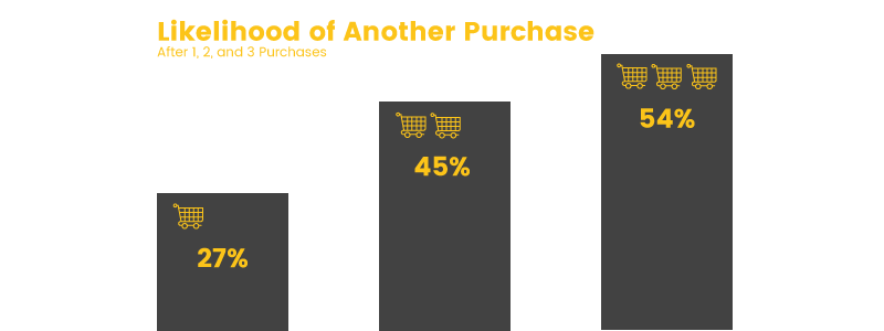 purchase frequency likelihood of repeat purchases