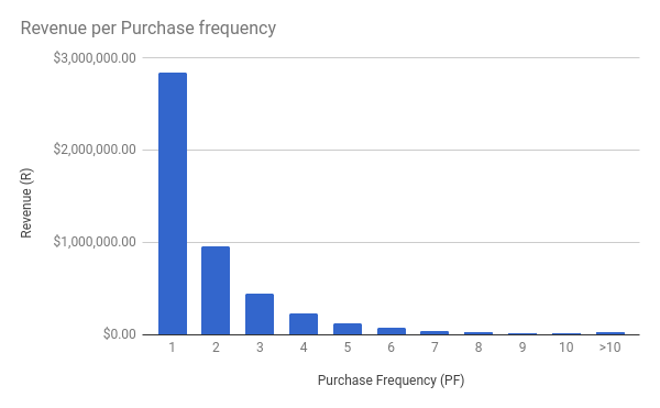 purchase frequency revenue per purchase frequency data set