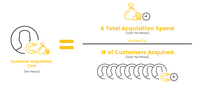 customer acquisition cost cost per period calculation