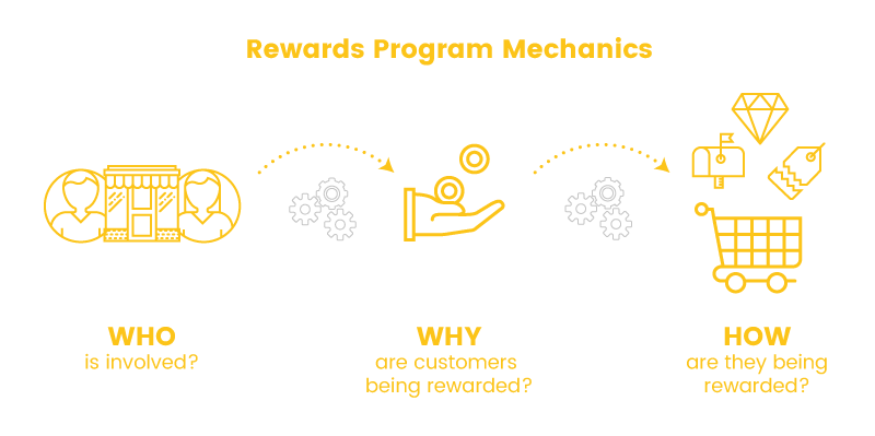 rewards program mechanics for redefining a loyalty strategy