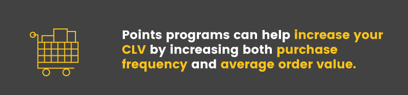 Points programs increase CLV by increasing both purchase frequency and AOV