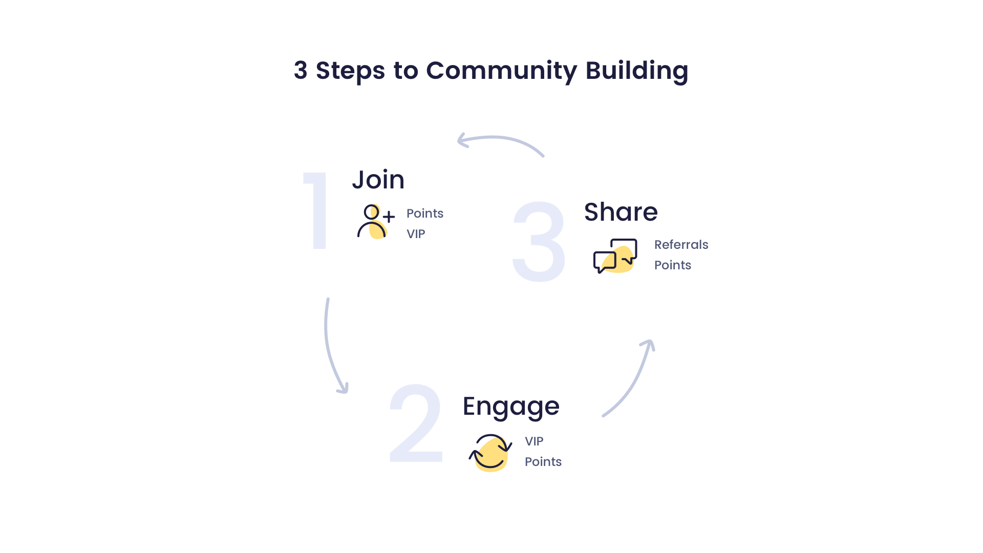 3 steps to community building
